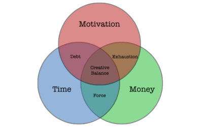 The Creative Balance of Time, Money, and Motivation